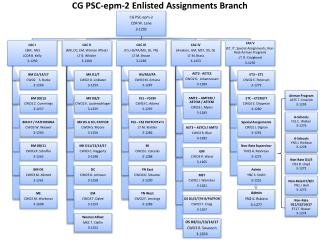 ENLISTED ASSIGNMENTS BRANCH CG PSC-epm-2