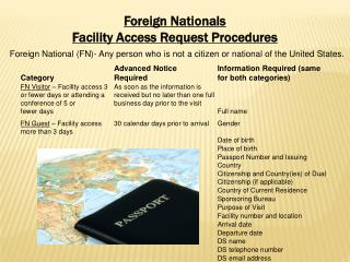 Advance Notice and Information Required for Foreign Nationals