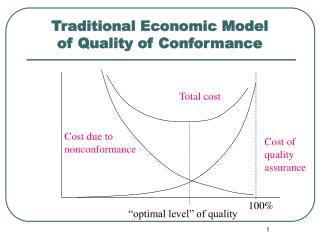 Traditional Economic Model  of Quality of Conformance