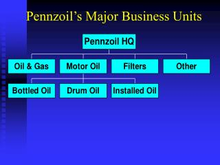 Pennzoil s Major Business Units