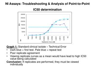 NI Assays: Troubleshooting  Analysis of Point-to-Point IC50 determination