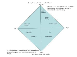0,0 on the nolan chart represents zero commitment to personal liberty and zero commitment to economic liberty.