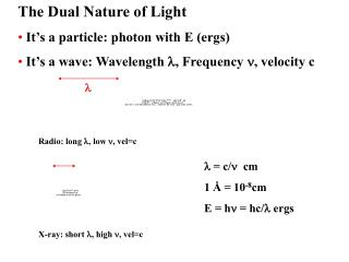 The Dual Nature of Light  It s a particle: photon with E ergs  It s a wave: Wavelength , Frequency , velocity c