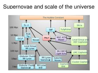 Supernovae and scale of the universe
