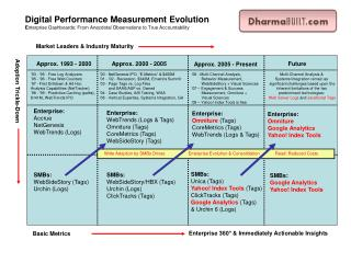 digital performance measurement evolution