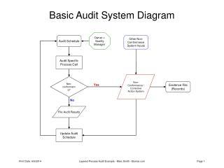 Basic Audit System Diagram