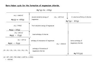 Born-Haber cycle for the formation of magnesium chloride .Born-Haber cycle for the formation of magnesium chloride.