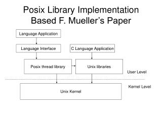 Posix Library Implementation Based F. Mueller s Paper