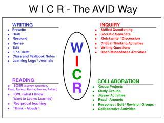 W I C R - The AVID WayW I C R - The AVID Way