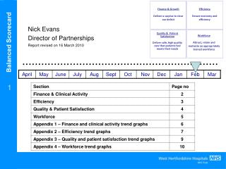 Balanced Scorecard - West Hertfordshire Hospitals NHS Trust