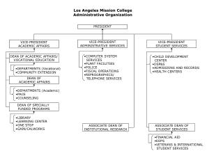 Los Angeles Mission College Organizational Charts