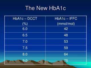 The New HbA1c