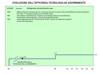EVOLUZIONE DELL EFFICIENZA TECNOLOGIA AD ASSORBIMENTO