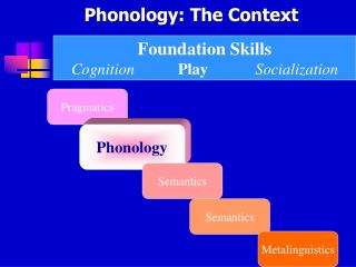 Phonology: The Context