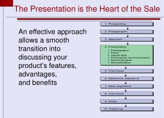 The Presentation is the Heart of the Sale