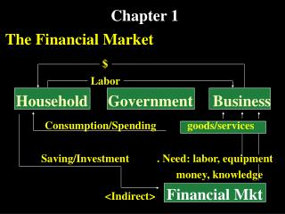 The Financial Market                 Labor  Household     Government     Business           Consumption