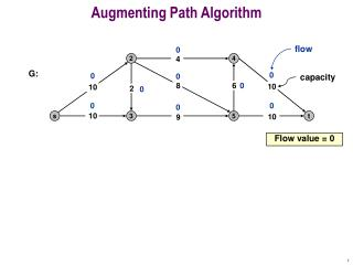 Augmenting Path Algorithm