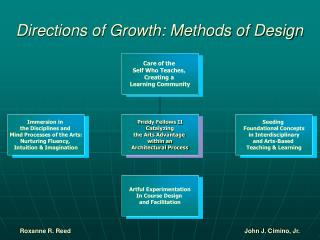 Directions of Growth: Methods of Design