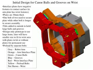 Initial Design for Canoe Balls and Grooves on Wrist