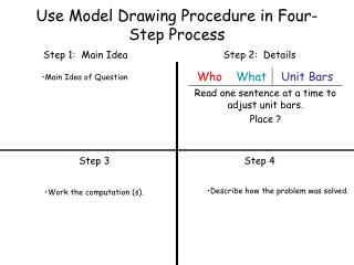 Use Model Drawing Procedure in Four-Step Process