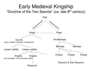 Early Medieval Kingship  Doctrine of the Two Swords  ca. late 8th century