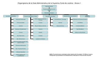 Organigrama de la Sala Administrativa de la Suprema Corte de Justicia - Anexo I