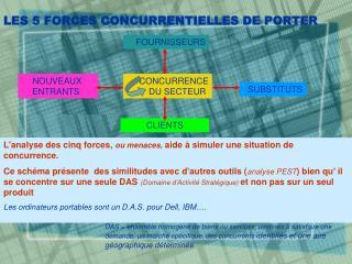 LES 5 FORCES CONCURRENTIELLES DE PORTER