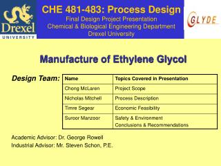 CHE 481-483: Process Design Final Design Project Presentation Chemical  Biological Engineering Department Drexel Univers
