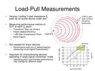Load-Pull Measurements