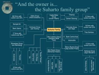 And the owner is...                the Suharto family group