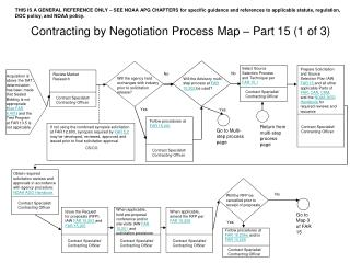 Contracting by Negotiation Process Map   Part 15 1 of 3