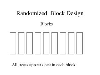 Randomized  Block Design
