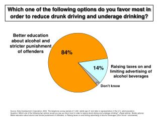 Which one of the following options do you favor most in order to reduce drunk driving and underage drinking