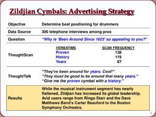 Zildjian Cymbals: Advertising Strategy