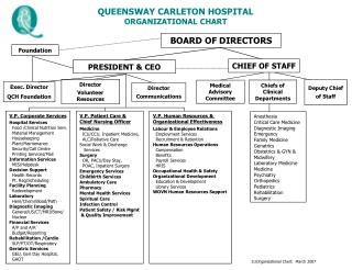 QUEENSWAY CARLETON HOSPITAL ORGANIZATIONAL CHART