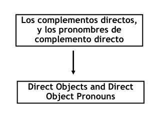 Los complementos directos, y los pronombres de complemento directo