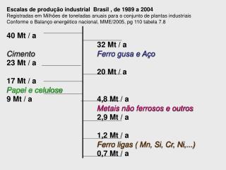 Escalas de produ  o industrial  Brasil , de 1989 a 2004  Registradas em Milh es de toneladas anuais para o conjunto de p