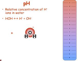 Relative concentration of H ions in water HOH  H  OH-