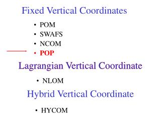 Fixed Vertical Coordinates