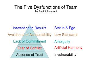 The Five Dysfunctions of Team by Patrick Lencioni