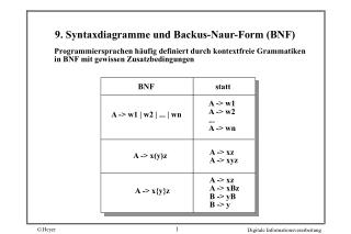 9. Syntaxdiagramme und Backus-Naur-Form BNF