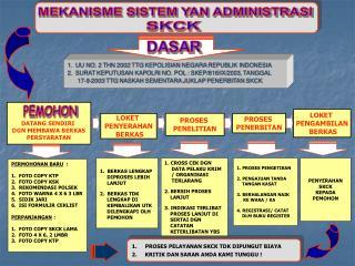 1.  UU NO. 2 THN 2002 TTG KEPOLISIAN NEGARA REPUBLIK INDONESIA 2.  SURAT KEPUTUSAN KAPOLRI NO. POL : SKEP