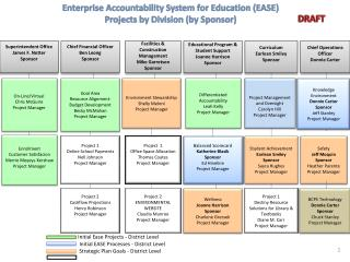Enterprise Accountability System for Education EASE Projects by Division by Sponsor