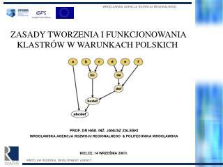ZASADY TWORZENIA I FUNKCJONOWANIA KLASTR W W WARUNKACH POLSKICH