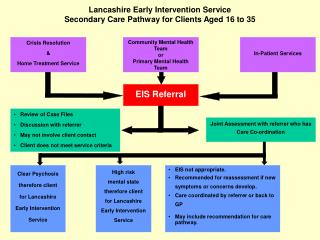 Lancashire Early Intervention Service  Secondary Care Pathway for Clients Aged 16 to 35