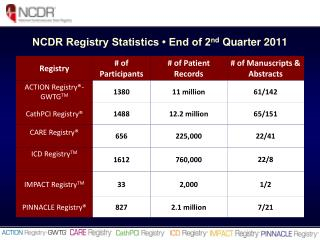NCDR Registry Statistics   End of 2nd Quarter 2011