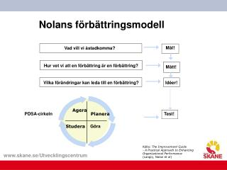Nolans f rb ttringsmodell