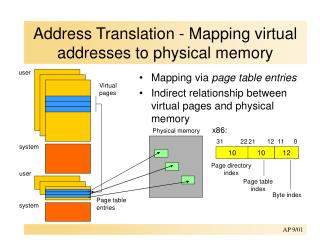 Address Translation - Mapping virtual addresses to physical memory