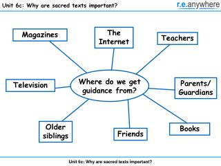 Unit 6c: Why are sacred texts important