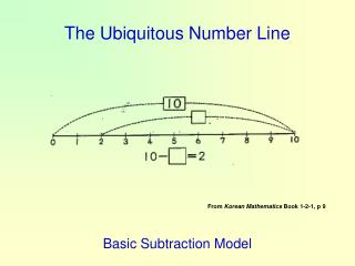 The Ubiquitous Number Line